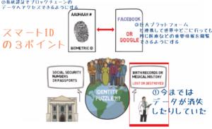 スマートIDで個人認証を世界レベルで加速させることも計画されている