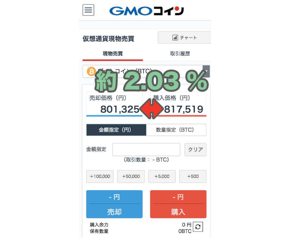 GMOコイン 価格差