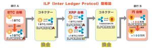 ILP説明図2 リップル(Ripple)の将来性が知識0からワカる