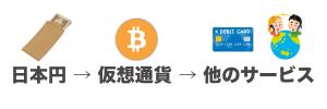仮想通貨を利用するためのフロー