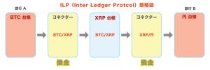 ILP簡略図 リップル(Ripple)の将来性が知識0からワカる