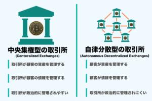 自立分散型と中央集権型の取引所