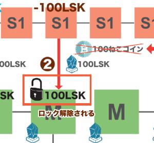 サイドチェーンの説明図 from Lisk4