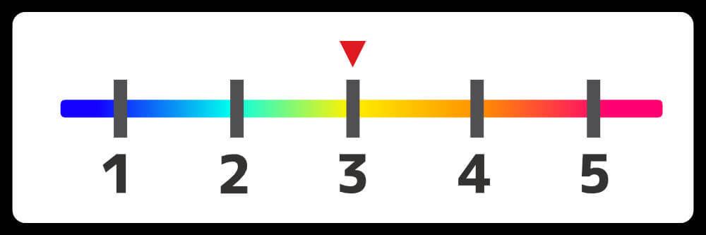 取引所の手数料比較を表す5段階ゲージ画像 仮想通貨取引所の比較