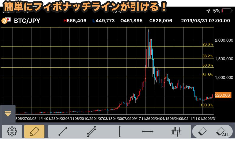 テクニカル分析も使えるGMOコイン