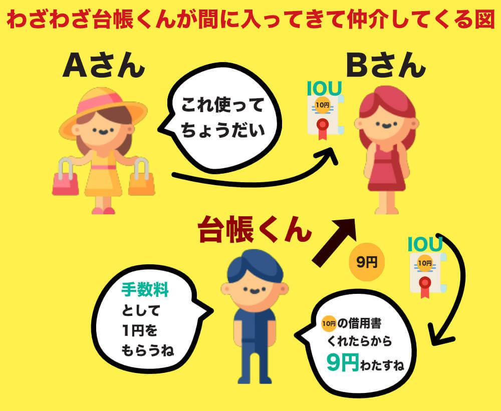 台帳くんがAさんから10円を受け取ると形式上はお金を台帳くんはAさんから借りていることになるため借用書(IOU)を出さないといけない図