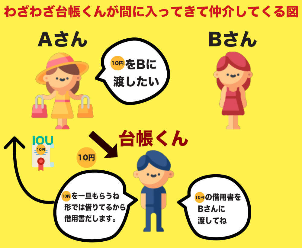 AさんからBさんへ10円を移動させたいが台帳くんを入れて10円を渡さないといけない図
