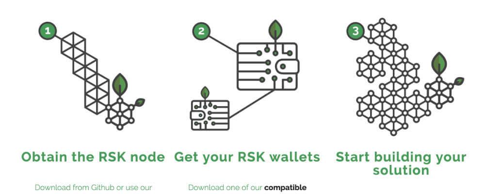 Rootstock RSKのサイドチェーンプロジェクト