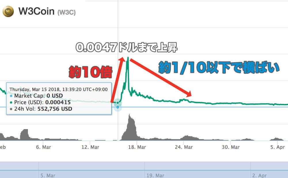 誰も目をつけていないからこそ好きになれそう マイナー通貨 投資法のイメージ画像2