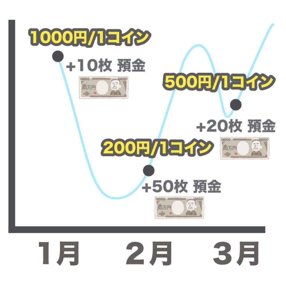 仮想通貨界のモーゼ! コイン積立 投資法のイメージ画像2