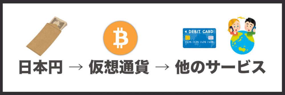 最初は日本円を仮想通貨に変えないといけない