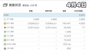 4月4日1万円チャレンジの資産状況