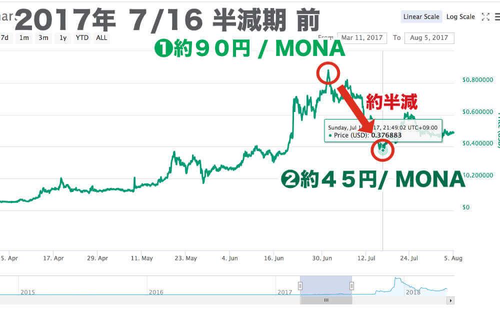 2017年 7/16 半減期 前 〜半分落ちる〜