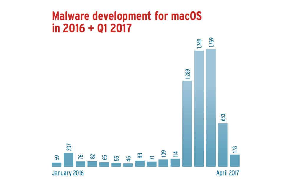 MacOS向けマルウェアの急増