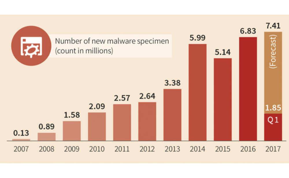 マルウェアは増えて行っていることを示唆する画像