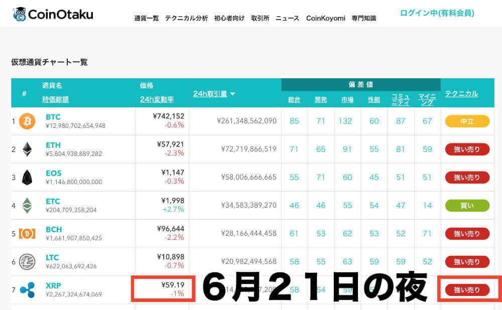 2018年6月21日の夜に「強い売り」で「59.19円」と表示されています