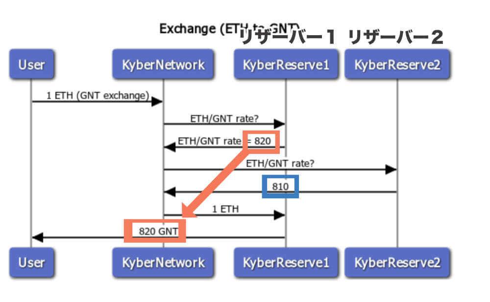 KyberReserves(カイバーリザーブス)