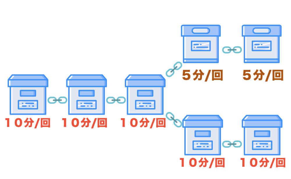 仕様が変わって分岐することができるハードフォーク説明画像