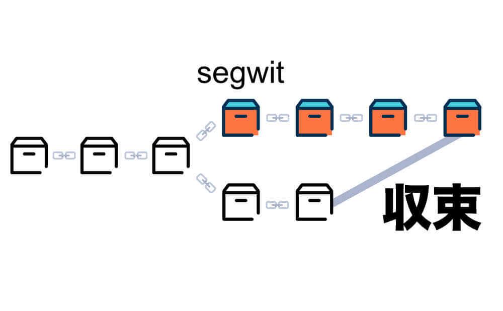 ソフトフォークの特徴を詳しくの画像