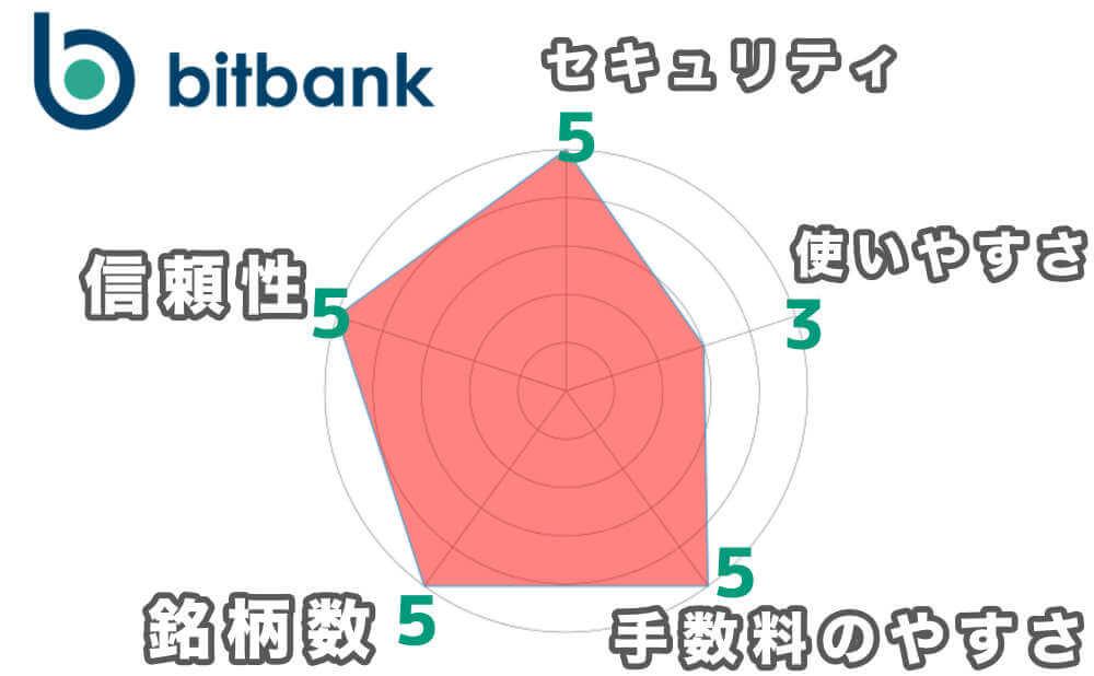 1位 bitbankの画像