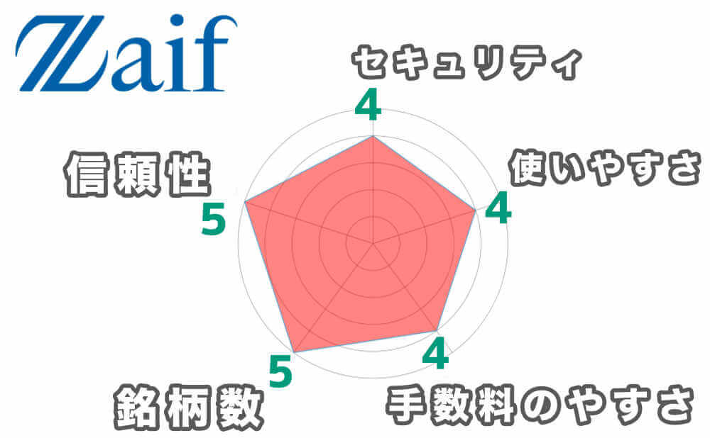 第3位 Zaif