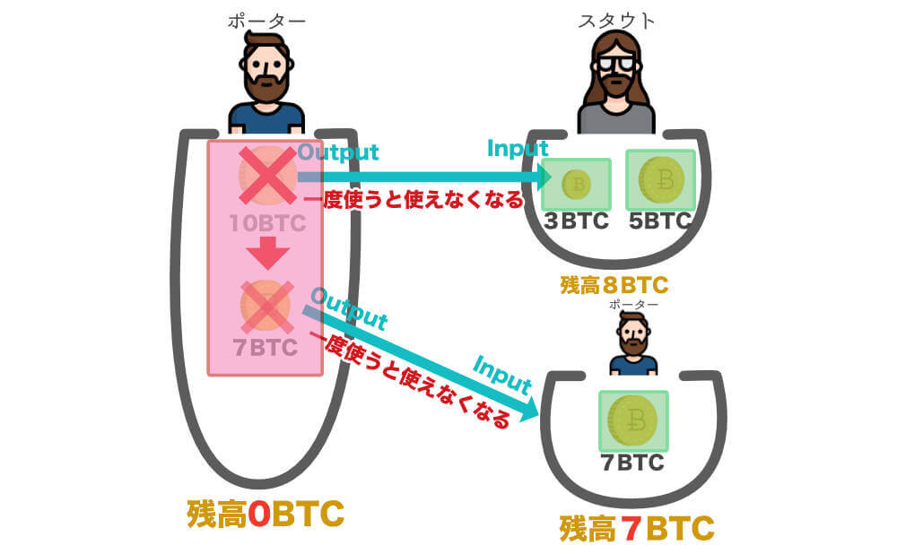 画像の枠線の部分が一つずつのUTXOになります。赤枠の方は使用済みのUTXOで、緑枠の方が未使用のUTXOになります