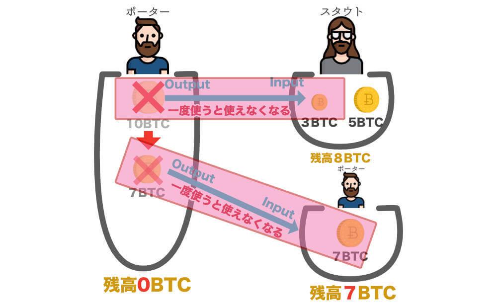 トランザクションは画像の一つのお金の行き来の範囲をトランザクションと言います。「Tx」と表現されます