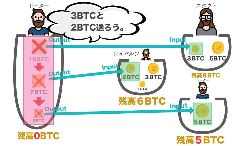 スタウトに3BTC、シュバルツに2BTC送る場合の画像