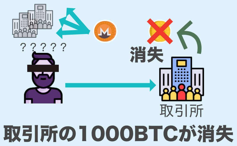 10万円で始める ビットコイン