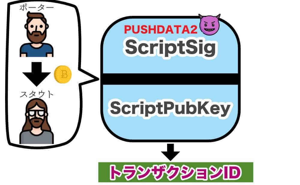 PUSHDATA2というOPコードをハッカーが意図的にScriptSigに取り組むことができます。の画像
