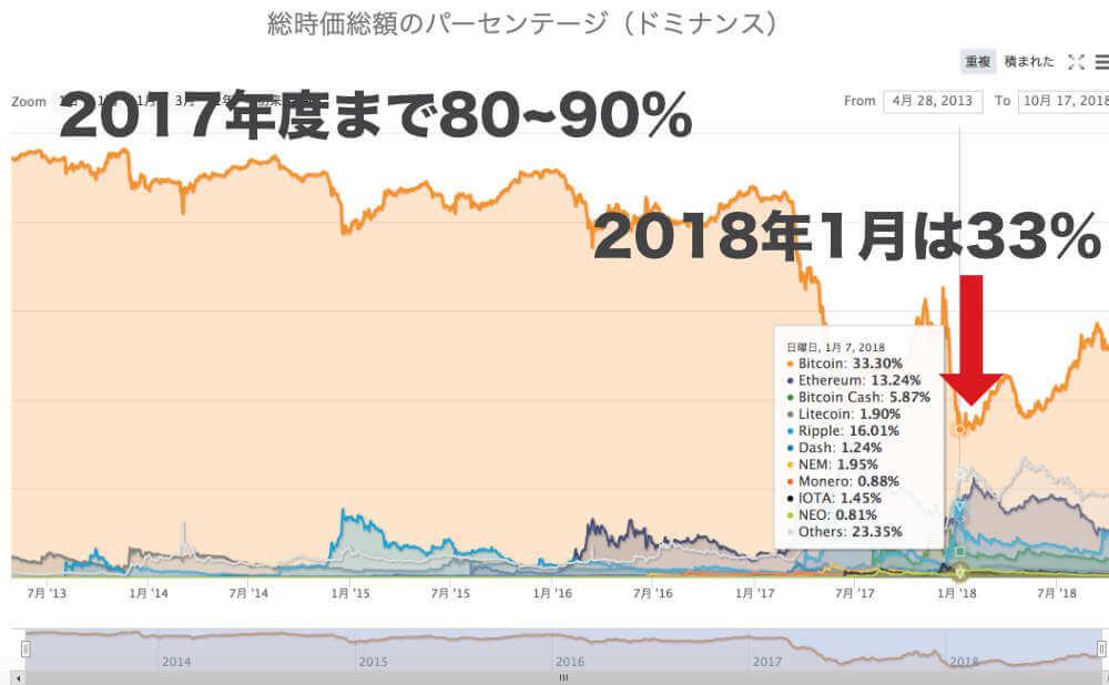 ビットコインが市場全体に占めていた割合が低下しましたの画像