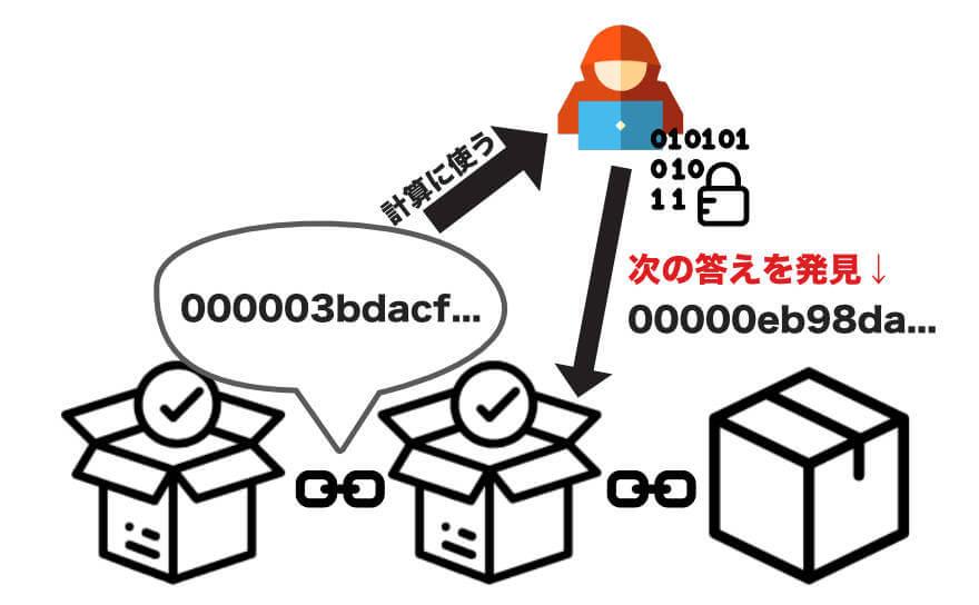 「前回の答え」を参照しながら次の答えを見つけなければならないと言うルールがブロックチェーンであることを説明する画像