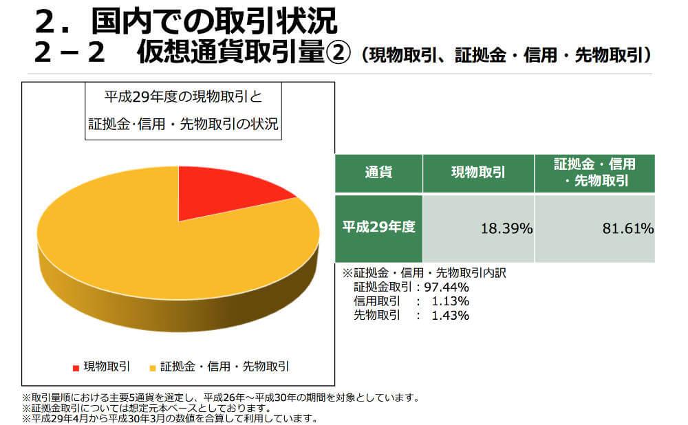 仮想通貨取引についての現状報告「一般社団法人日本仮想通貨交換業協会調べ」の画像