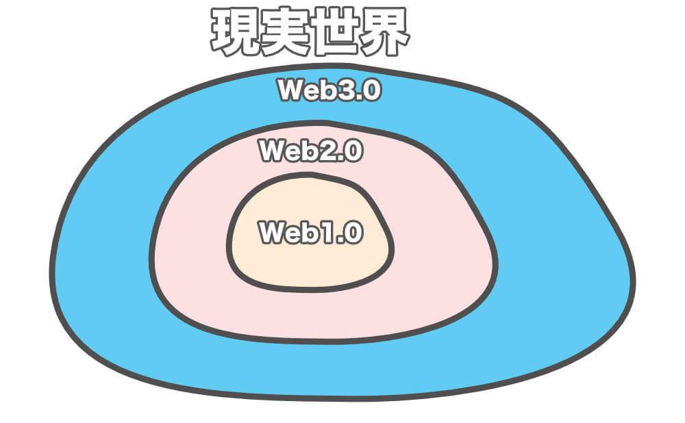Web3.0は現実世界にまた一歩近づいていくバージョンアップ1