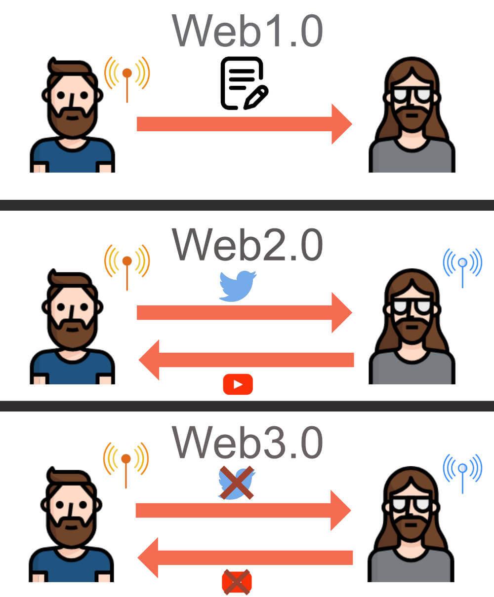 Web1.0とWeb2.0、Web3.0とは何が違うのか1