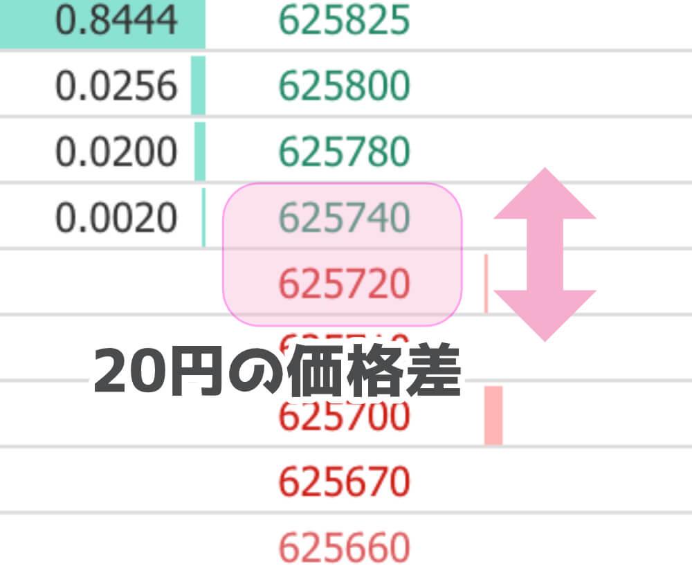 仮想通貨のスプレッド手数料とはの画像2