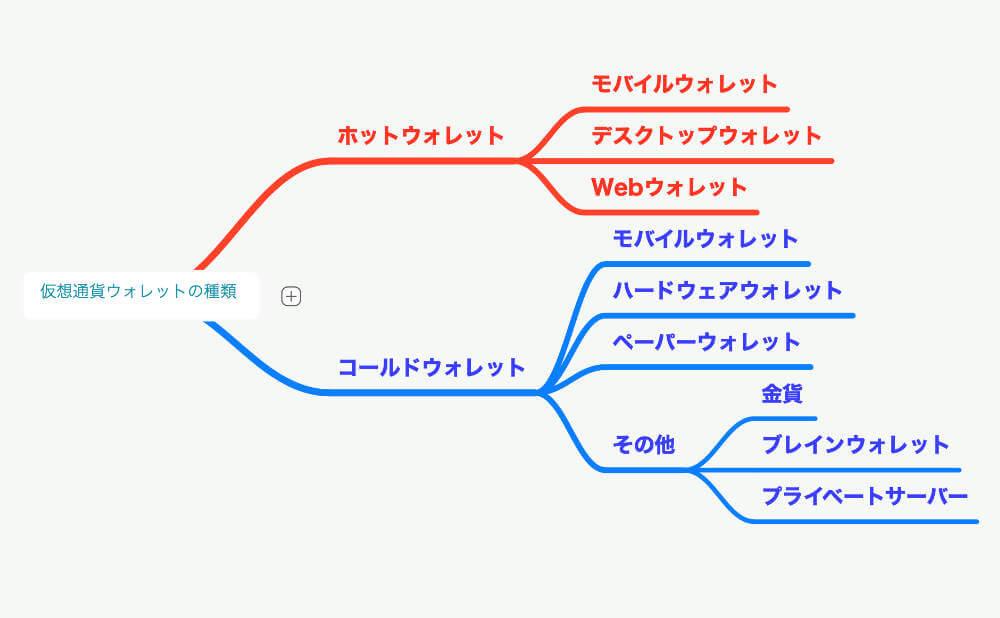 2種類のウォレットを管理するための6種類の手段の画像