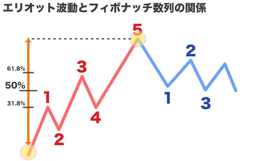 底値と高値を決めてフィボナッチ数列を引くと黄金比が現れる図解