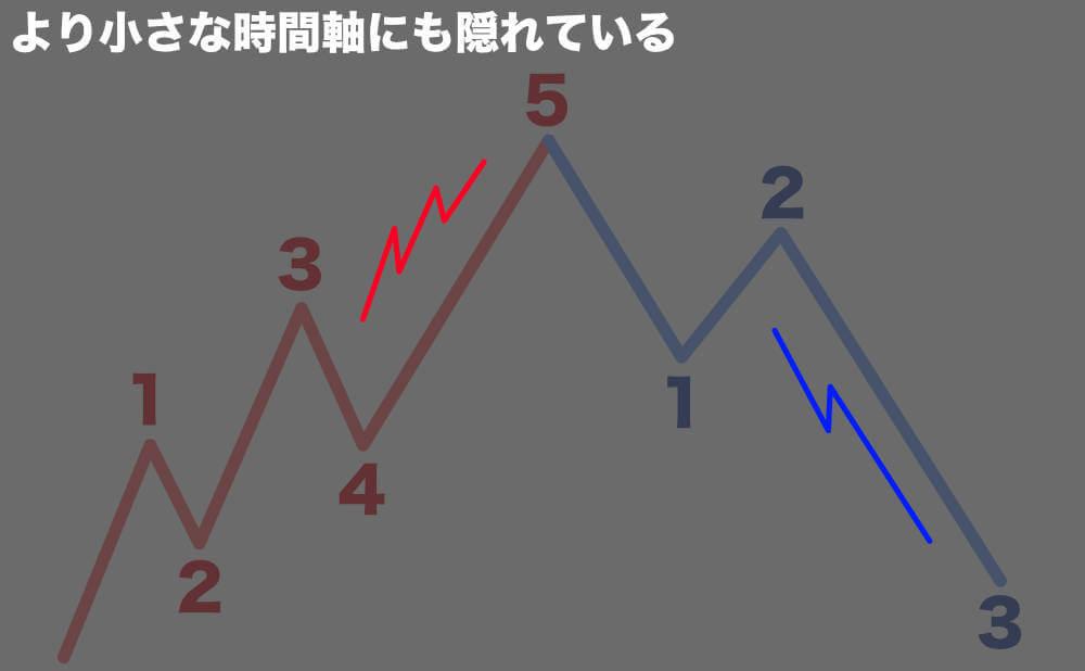 フラクタル構造のエリオット波動