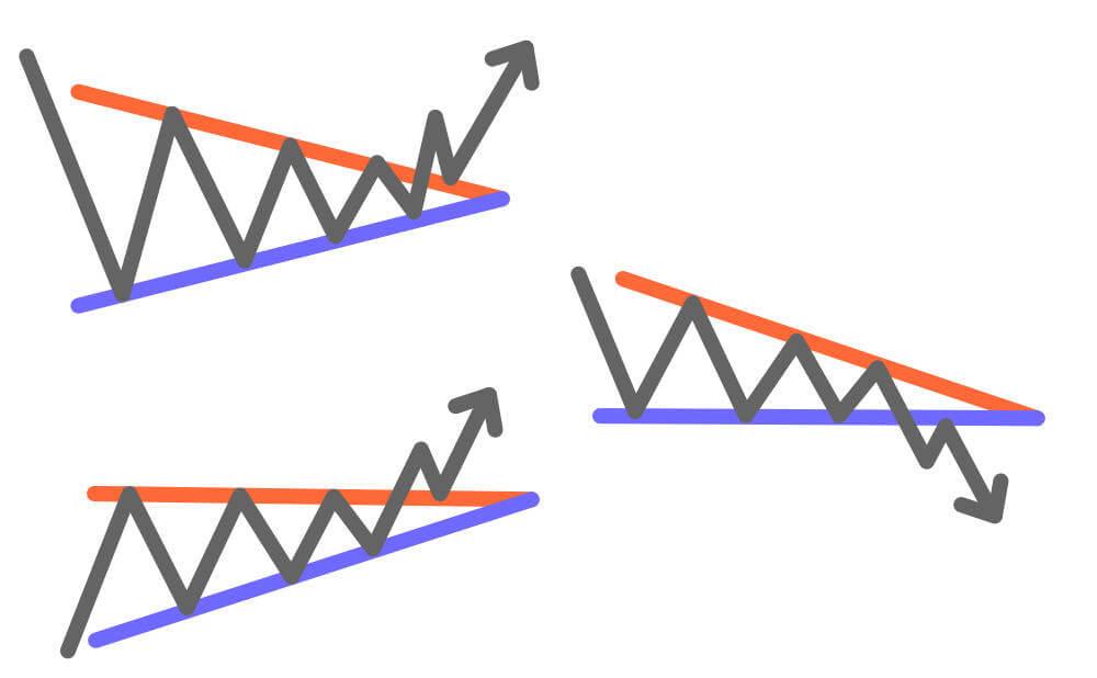 三角持ち合いの3パターンを図解してみた