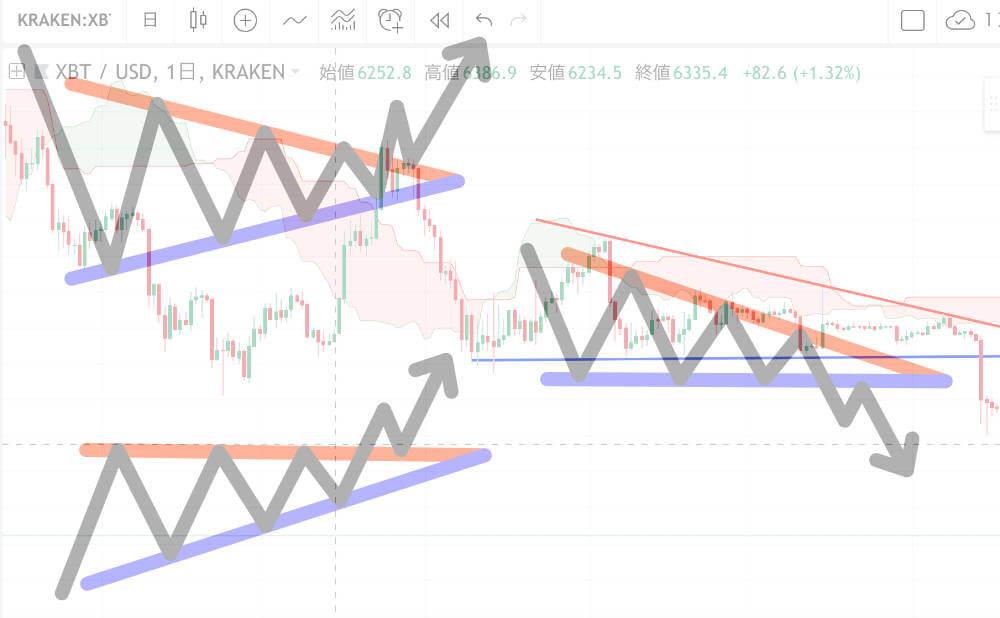 三角保ち合いを仮想通貨(BTC)で図解 まとめ画像