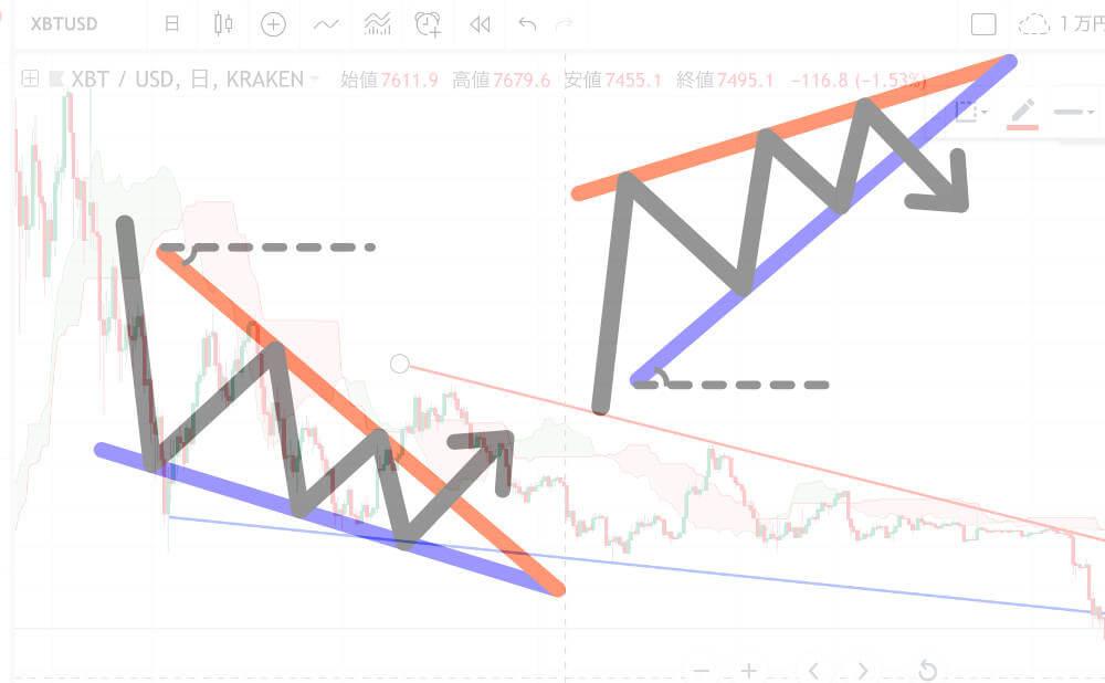 仮想通貨(BTC)でみる上昇ウェッジと下降ウェッジ まとめ画像