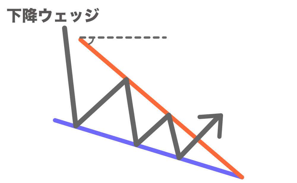 下降ウェッジの特徴の画像