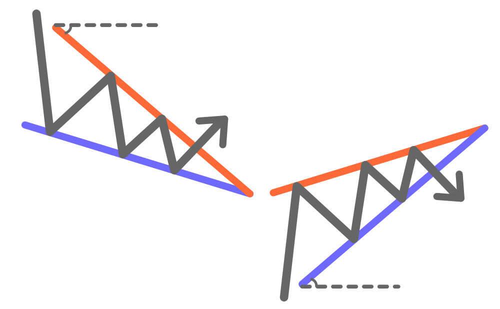 上昇ウェッジと下降ウェッジってどんな形?図解してみたの画像