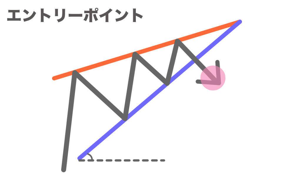 上昇ウェッジと下降ウェッジのエントリーポイントの画像