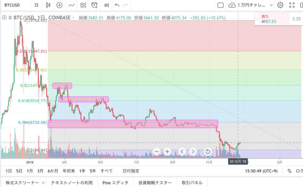 仮想通貨のフィボナッチラインの画像