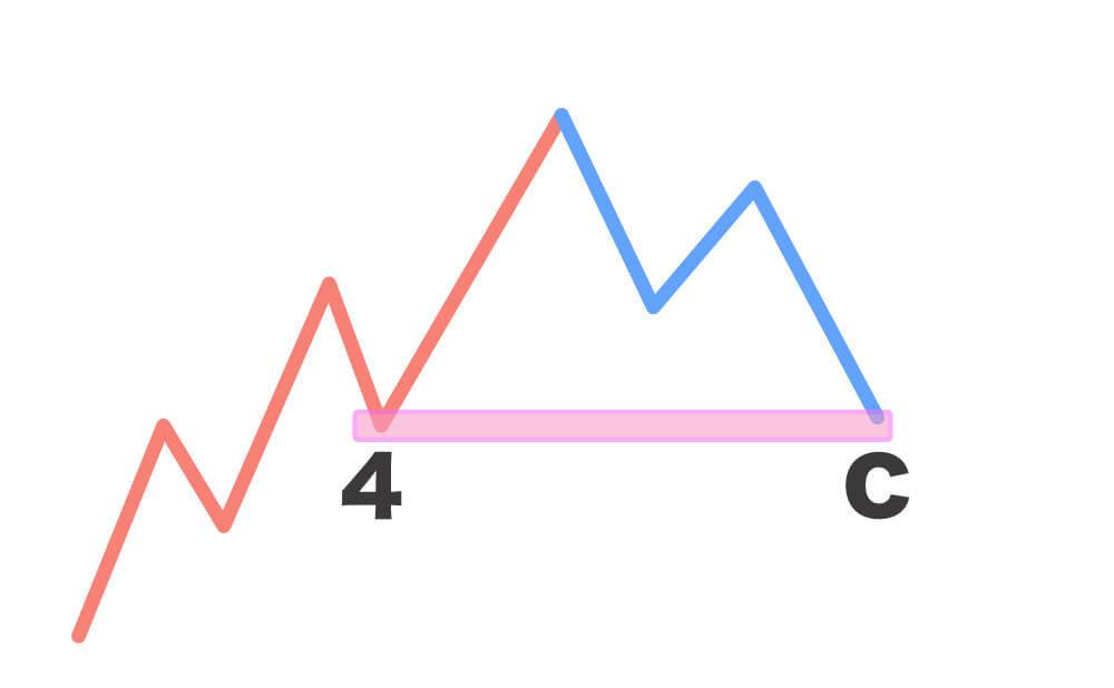 エリオット波動のエントリーポイントの画像