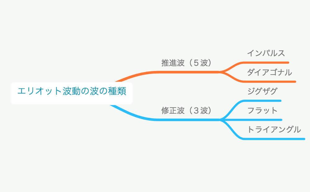エリオット波動の構成とルールを図解説