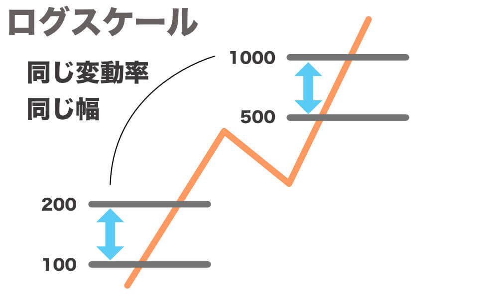 エリオット波動における価格の扱い方 ログスケール(片対数目盛り))