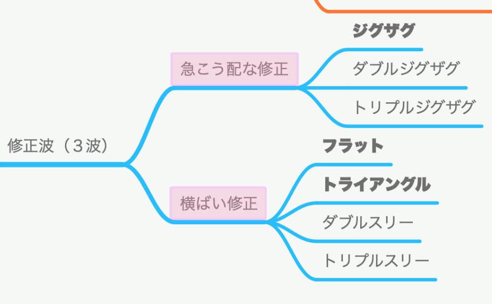 修正波の波形パターン図解2